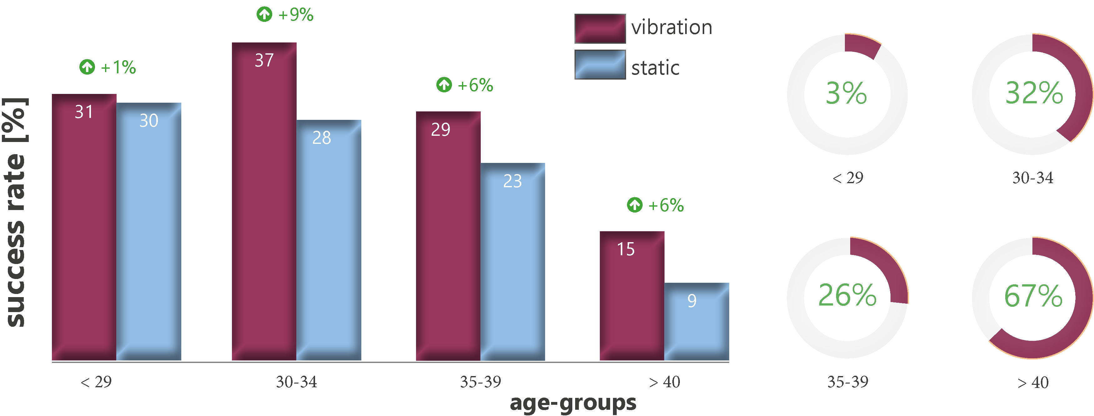 Success rate static vs. vibration